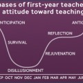 Phases of First-Year Teachers' Attitude Toward Teaching from the New Teacher Center